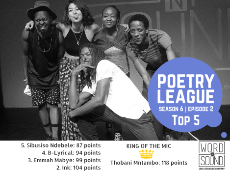 Rabbie Wrote- 138 pointsJust Another Poet- 147 pointsSanelisiwe Yekani- 156 pointsThobani Mntambo- 158 points